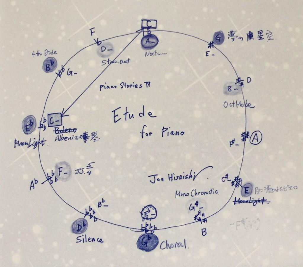 Etude circle
